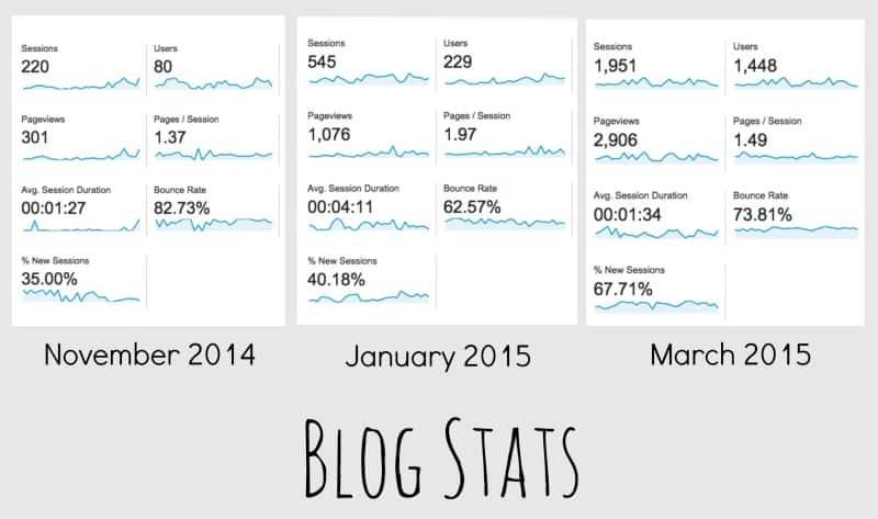 Biab Blog Stats