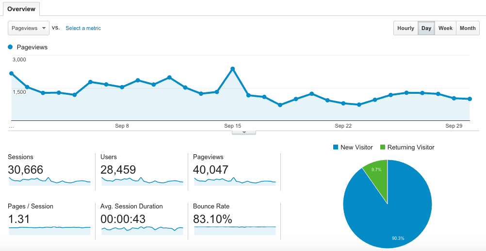 Online Income Report Monthly Page Views