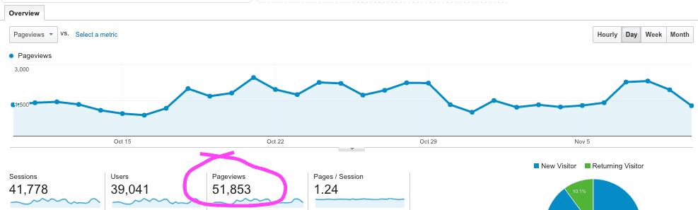 Page Views November 2015