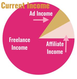 Current Income