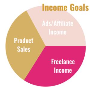 Income Goals