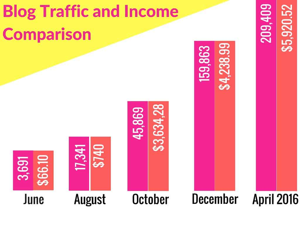 Blog Traffic and Income Comparison